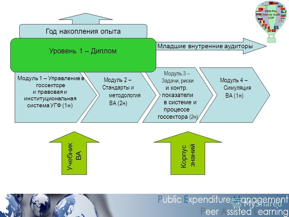 Модуль 1 – Управление в госсекторе и правовая и институциональная система УГФ (1н) Модуль 2 – Стандарты и методология ВА (2н) Модуль 3 – Задачи, риски и контр. показатели в системе и процессе госсектора (2н) Модуль 4 – Симуляция ВА (1н) Уровень 1 – Д