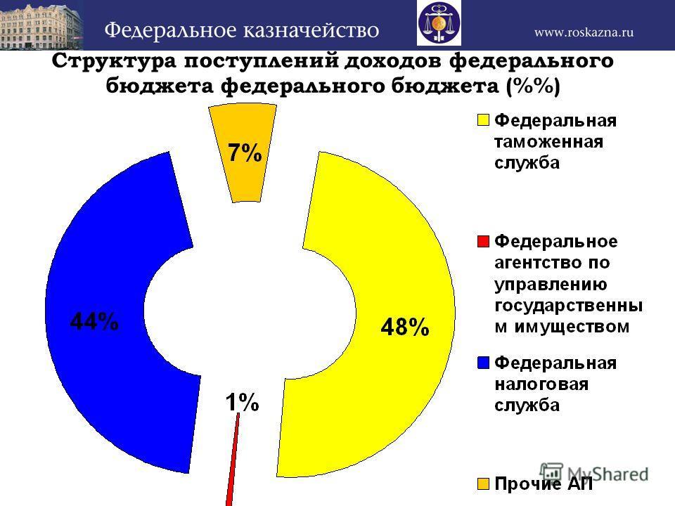 Структура поступлений доходов федерального бюджета федерального бюджета (%)