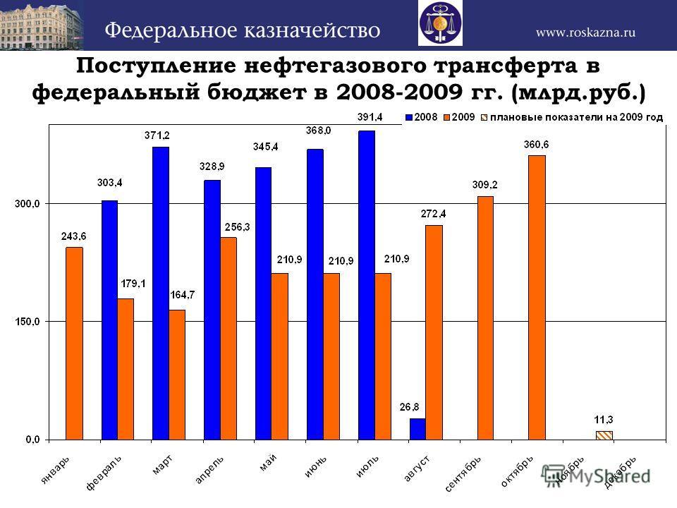 Поступление нефтегазового трансферта в федеральный бюджет в 2008-2009 гг. (млрд.руб.)
