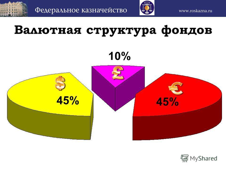 Валютная структура фондов 45% 10%