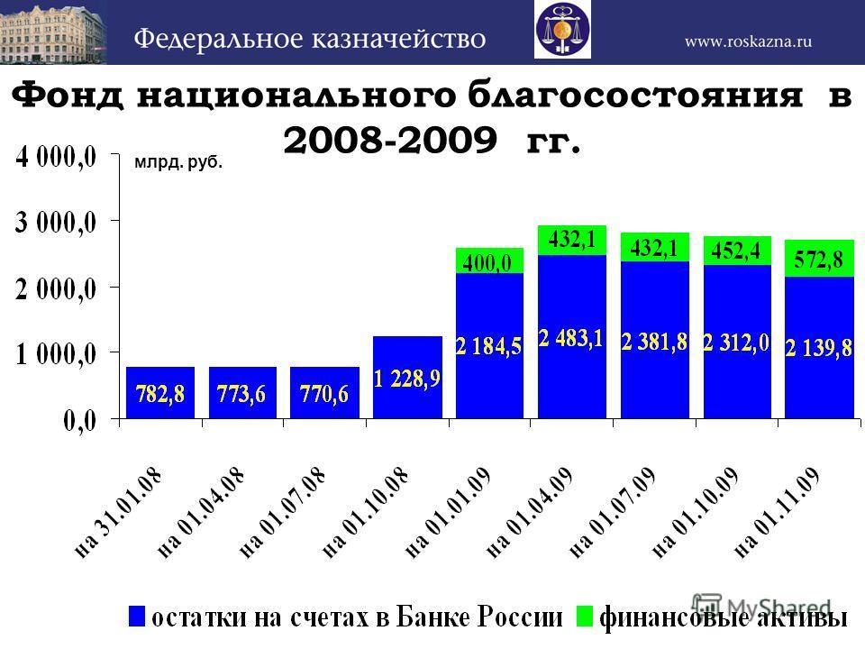 Фонд национального благосостояния в 2008-2009 гг. млрд. руб.