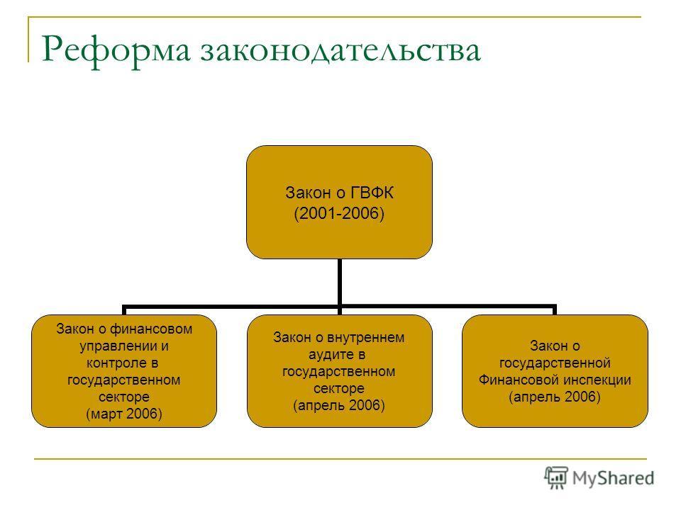 Реформа законодательства Закон о ГВФК (2001-2006) Закон о финансовом управлении и контроле в государственном секторе (март 2006) Закон о внутреннем аудите в государственном секторе (апрель 2006) Закон о государственной Финансовой инспекции (апрель 20