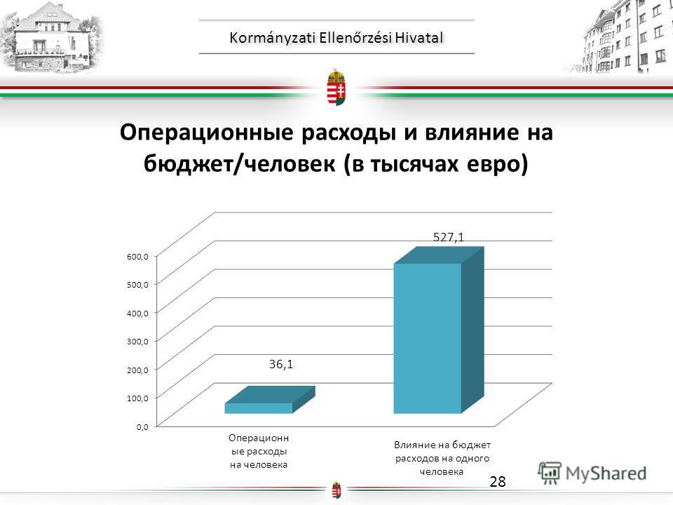 Kormányzati Ellenőrzési Hivatal 28 Операционные расходы и влияние на бюджет/человек (в тысячах евро) Операционн ые расходы на человека Влияние на бюджет расходов на одного человека