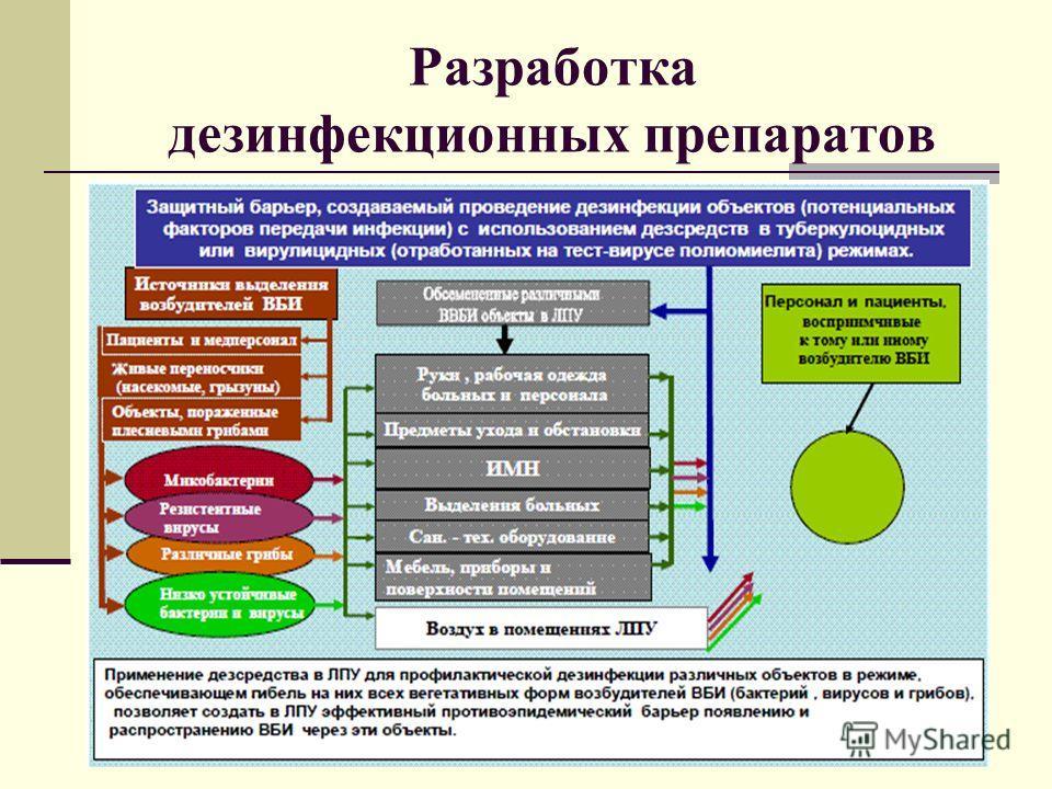 Разработка дезинфекционных препаратов
