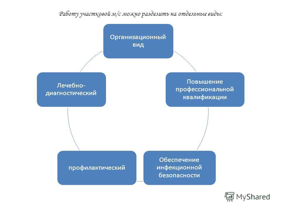 Работу участковой м/с можно разделить на отдельные виды: Организационный вид Повышение профессиональной квалификации Обеспечение инфекционной безопасности профилактический Лечебно- диагностический