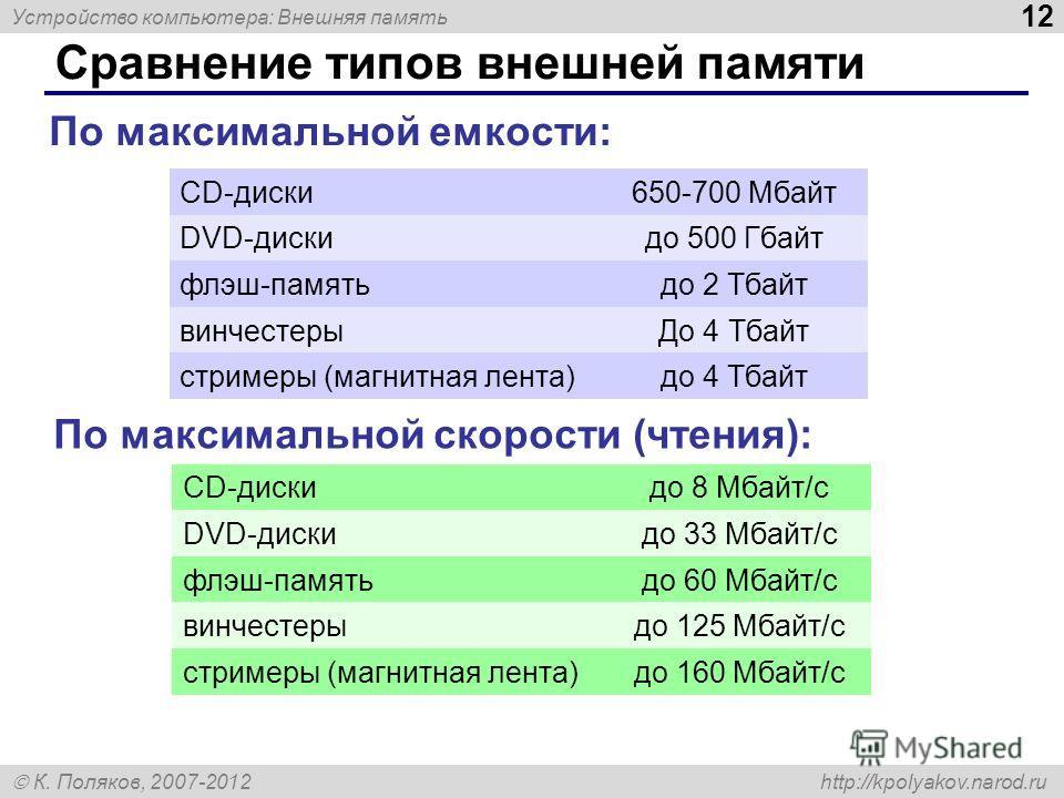 Устройство компьютера: Внешняя память 12 К. Поляков, 2007-2012 http://kpolyakov.narod.ru Сравнение типов внешней памяти CD-диски650-700 Мбайт DVD-дискидо 500 Гбайт флэш-памятьдо 2 Тбайт винчестерыДо 4 Тбайт стримеры (магнитная лента)до 4 Тбайт По мак