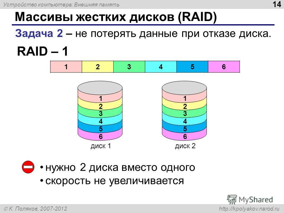 Устройство компьютера: Внешняя память 14 К. Поляков, 2007-2012 http://kpolyakov.narod.ru Массивы жестких дисков (RAID) Задача 2 – не потерять данные при отказе диска. RAID – 1 123456 1 диск 1 2 3 4 5 6 1 диск 2 2 3 4 5 6 нужно 2 диска вместо одного с