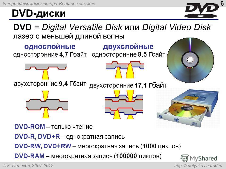 Устройство компьютера: Внешняя память 6 К. Поляков, 2007-2012 http://kpolyakov.narod.ru DVD-диски DVD-ROM – только чтение DVD-R, DVD+R – однократная запись DVD-RW, DVD+RW – многократная запись (1000 циклов) DVD-RAM – многократная запись (100000 цикло