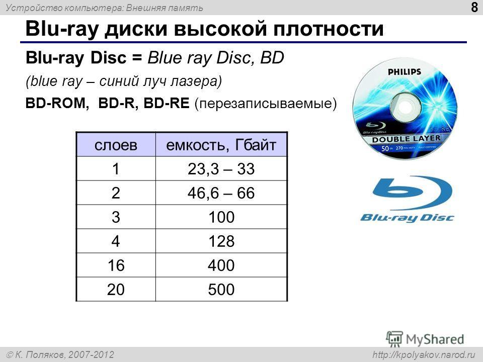 Устройство компьютера: Внешняя память 8 К. Поляков, 2007-2012 http://kpolyakov.narod.ru Blu-ray диски высокой плотности Blu-ray Disc = Blue ray Disc, BD (blue ray – синий луч лазера) BD-ROM, BD-R, BD-RE (перезаписываемые) слоевемкость, Гбайт 123,3 –
