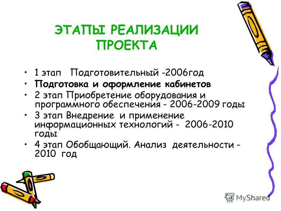 ЭТАПЫ РЕАЛИЗАЦИИ ПРОЕКТА 1 этап Подготовительный -2006год Подготовка и оформление кабинетов 2 этап Приобретение оборудования и программного обеспечения - 2006-2009 годы 3 этап Внедрение и применение информационных технологий - 2006-2010 годы 4 этап О