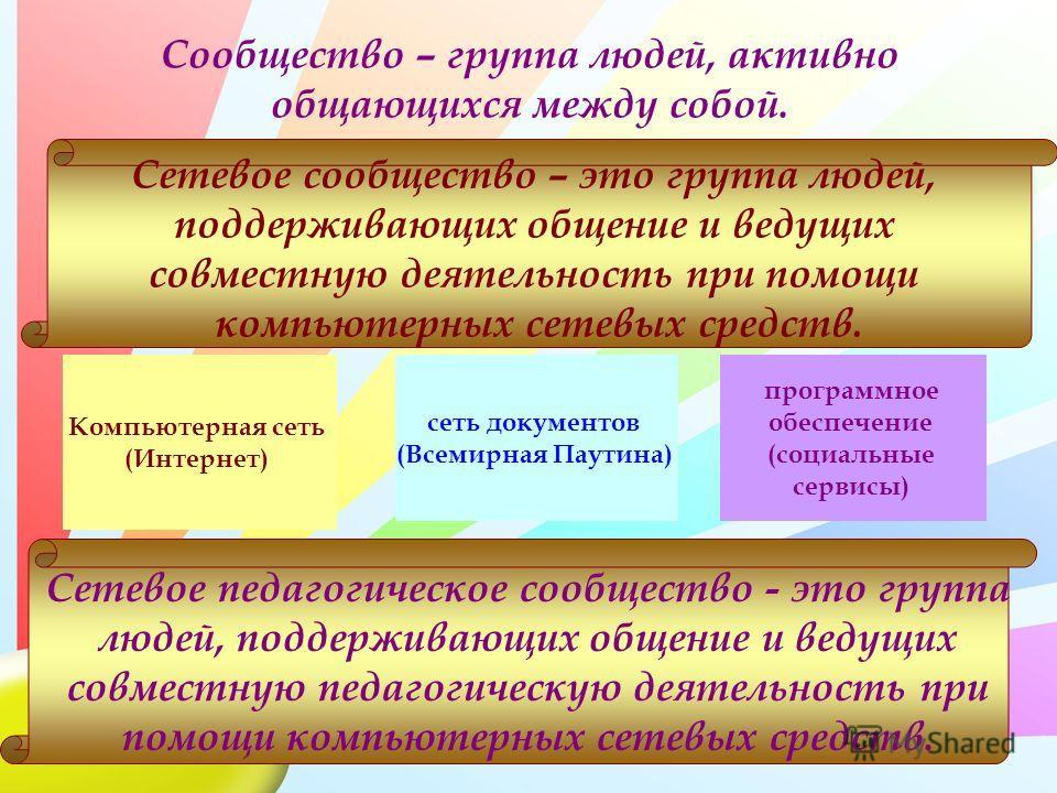 Сообщество – группа людей, активно общающихся между собой. Компьютерная сеть (Интернет) сеть документов (Всемирная Паутина) программное обеспечение (социальные сервисы) Сетевое сообщество – это группа людей, поддерживающих общение и ведущих совместну