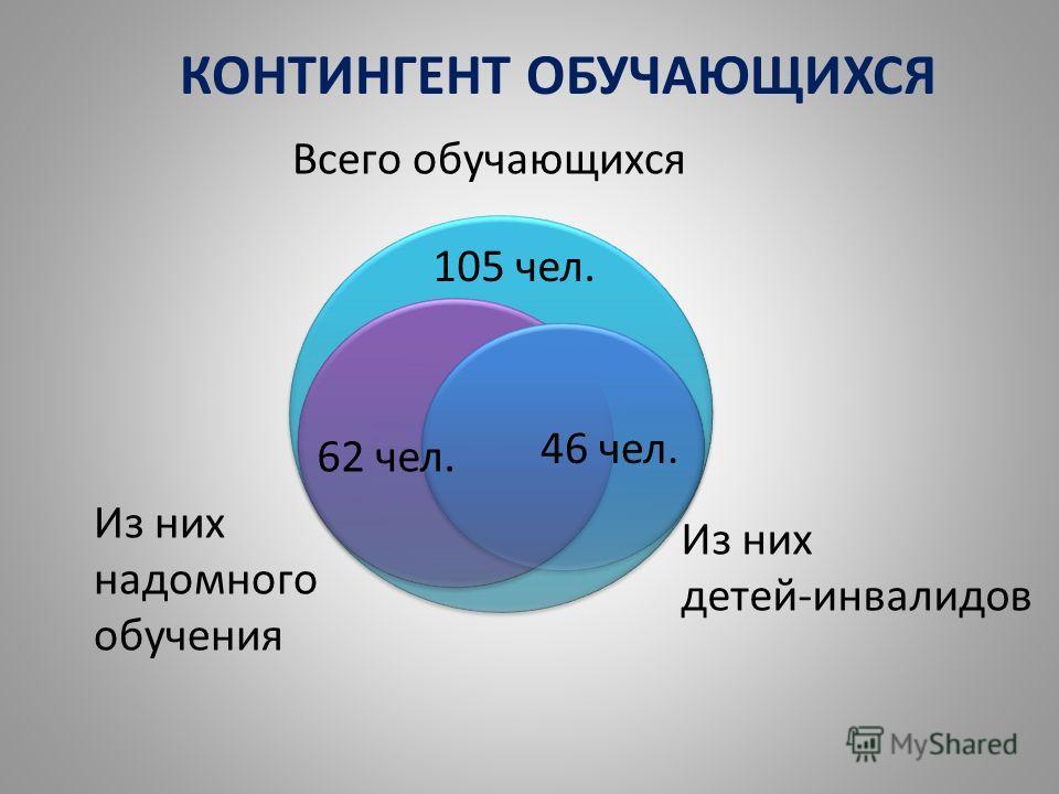 КОНТИНГЕНТ ОБУЧАЮЩИХСЯ Всего обучающихся Из них надомного обучения Из них детей-инвалидов 105 чел. 62 чел. 46 чел.