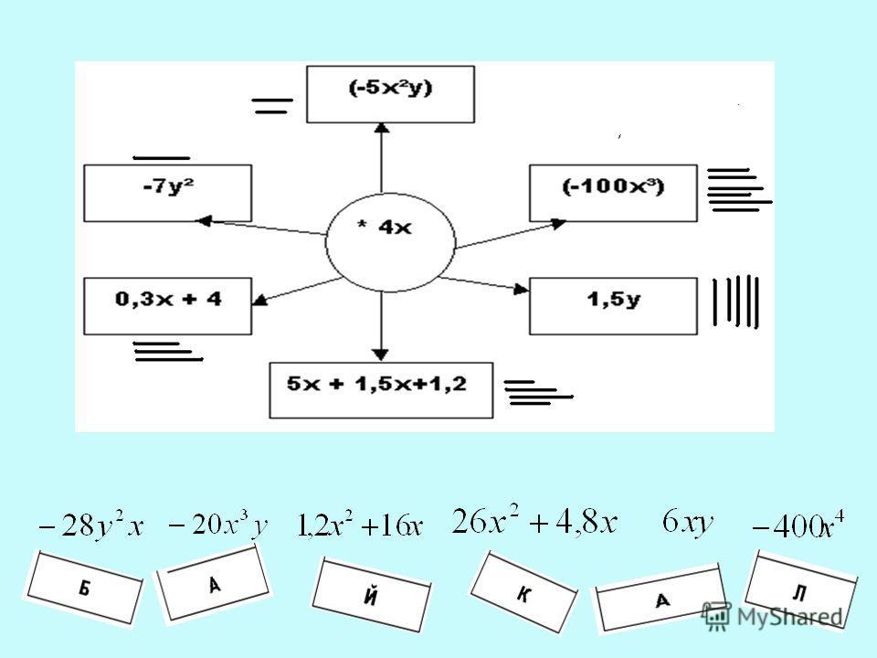 Цели урока : обобщить пройденный материал по темам: -понятие многочлена; -стандартный вид многочлена; -сложение и вычитание многочленов; -умножение многочлена на одночлен. Девиз нашего урока: Думать-коллективно! Решать-оперативно! Отвечать-старательн