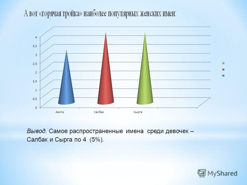 Вывод. Самое распространенные имена среди девочек – Салбак и Сырга по 4 (5%).
