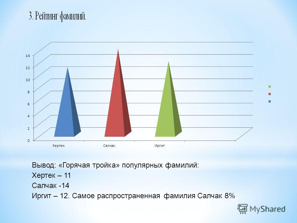 Вывод: «Горячая тройка» популярных фамилий: Хертек – 11 Салчак -14 Иргит – 12. Самое распространенная фамилия Салчак 8%