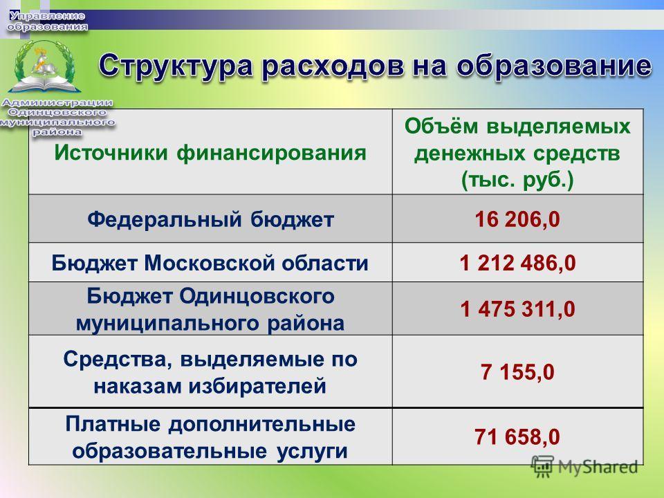 Источники финансирования Объём выделяемых денежных средств (тыс. руб.) Федеральный бюджет16 206,0 Бюджет Московской области1 212 486,0 Бюджет Одинцовского муниципального района 1 475 311,0 Средства, выделяемые по наказам избирателей 7 155,0 Платные д
