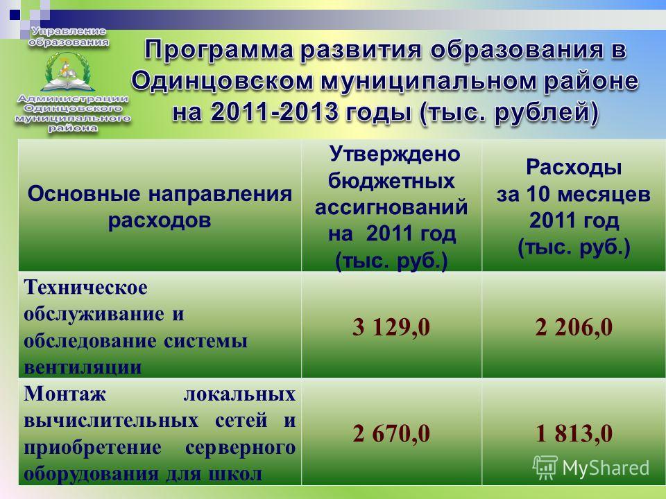 7 Основные направления расходов Утверждено бюджетных ассигнований на 2011 год (тыс. руб.) Расходы за 10 месяцев 2011 год (тыс. руб.) Техническое обслуживание и обследование системы вентиляции 3 129,0 2 206,0 Монтаж локальных вычислительны х сетей и п
