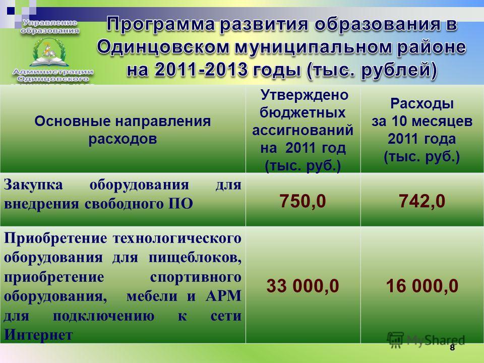 8 Основные направления расходов Утверждено бюджетных ассигнований на 2011 год (тыс. руб.) Расходы за 10 месяцев 2011 год (тыс. руб.) Техническое обслуживание и обследование системы вентиляции 3 129,0 2 206,0 Монтаж локальных вычислительны х сетей и п