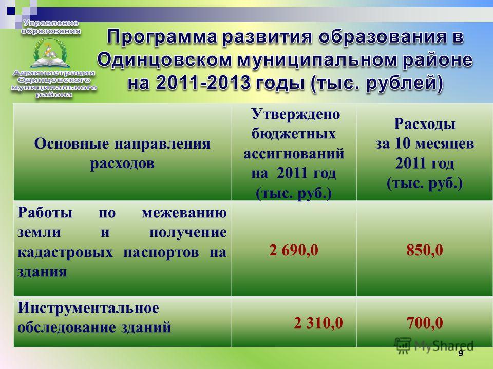9 Основные направления расходов Утверждено бюджетных ассигнований на 2011 год (тыс. руб.) Расходы за 10 месяцев 2011 год (тыс. руб.) Техническое обслуживание и обследование системы вентиляции 3 129,0 2 206,0 Монтаж локальных вычислительны х сетей и п