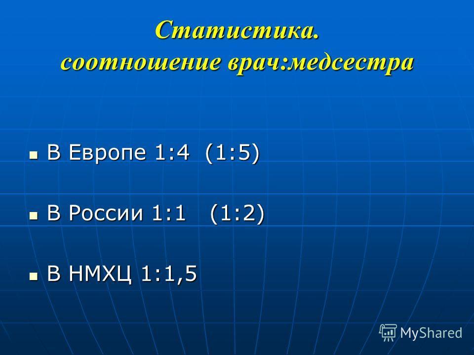Статистика. соотношение врач:медсестра В Европе 1:4 (1:5) В Европе 1:4 (1:5) В России 1:1 (1:2) В России 1:1 (1:2) В НМХЦ 1:1,5 В НМХЦ 1:1,5