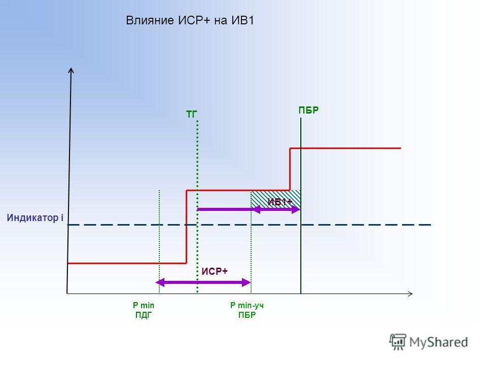 ТГ Индикатор i P min ПДГ P min-уч ПБР Влияние ИСР+ на ИВ1 ИСР+ ПБР ИВ1+