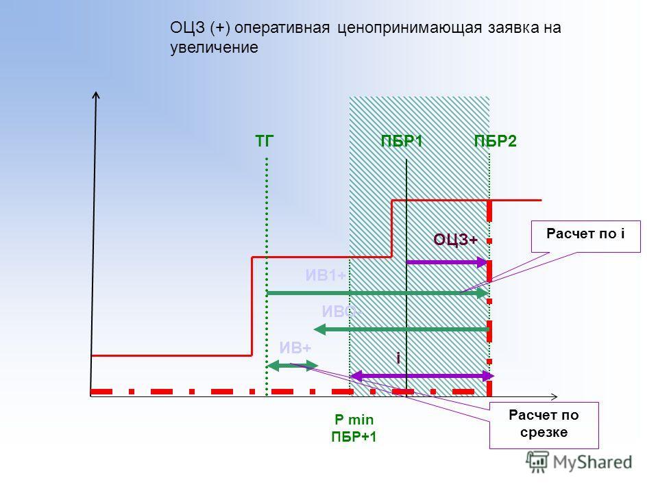 ТГ P min ПБР+1 ОЦЗ (+) оперативная ценопринимающая заявка на увеличение i ПБР1 ОЦЗ+ ПБР2 ИВ1+ ИВО- ИВ+ Расчет по i Расчет по срезке