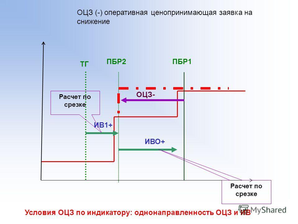 ТГ ОЦЗ (-) оперативная ценопринимающая заявка на снижение ПБР1 ОЦЗ- ПБР2 ИВ1+ ИВО+ Расчет по срезке Условия ОЦЗ по индикатору: однонаправленность ОЦЗ и ИВ