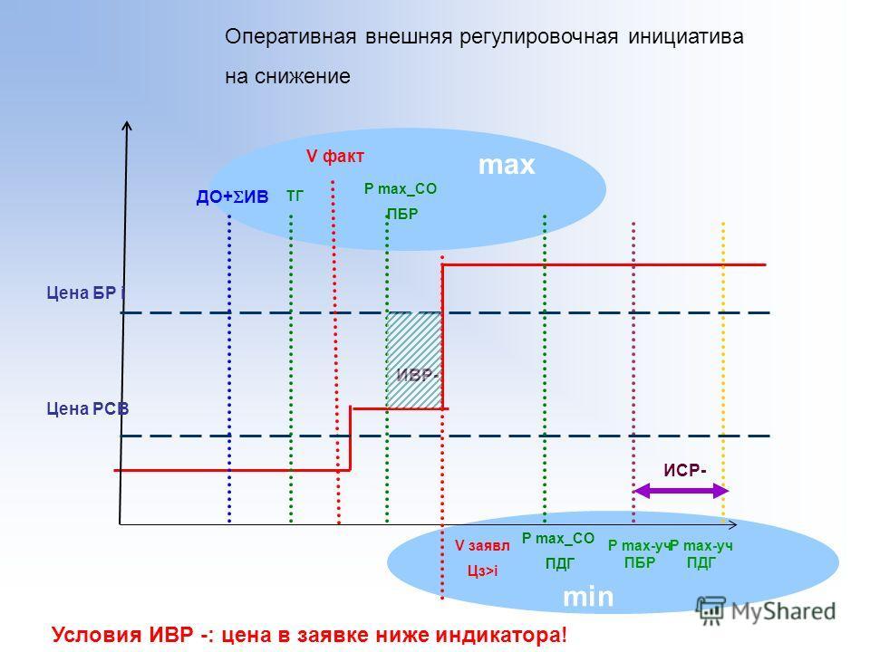 min max ДО+ ИВ ИСР- V факт Цена БР i V заявл Цз>i P max-уч ПБР Оперативная внешняя регулировочная инициатива на снижение Цена РСВ P max_CO ПДГ P max-уч ПДГ ИВР- P max_CO ПБР ТГ Условия ИВР -: цена в заявке ниже индикатора!
