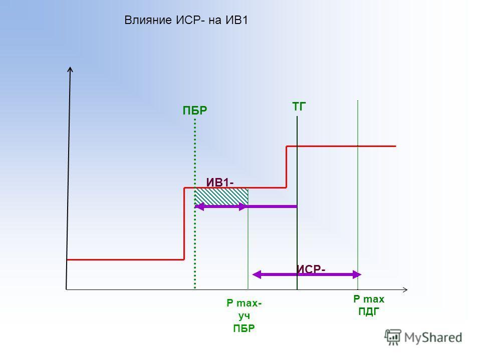 ТГ P max ПДГ P max- уч ПБР Влияние ИСР- на ИВ1 ИСР- ПБР ИВ1-