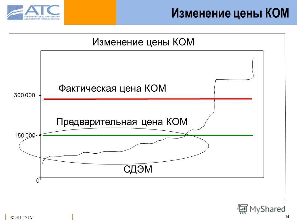 © НП «АТС» 14 Изменение цены КОМ 150 000 300 000 0 Фактическая цена КОМ Предварительная цена КОМ Изменение цены КОМ СДЭМ