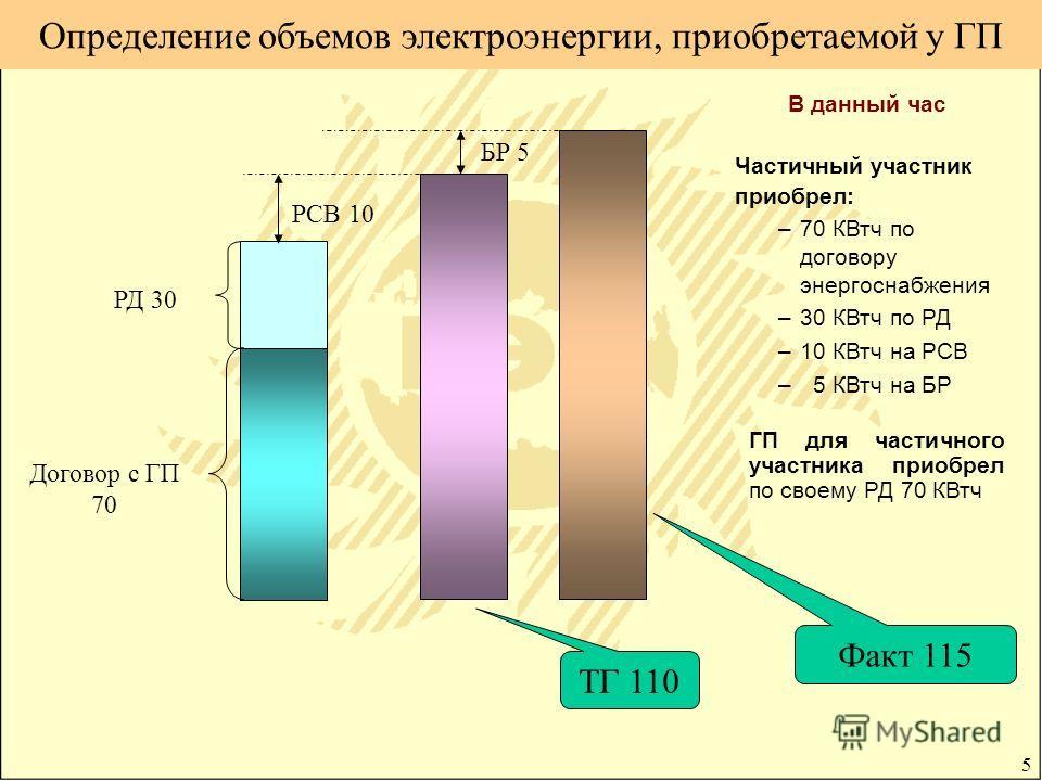 5 Определение объемов электроэнергии, приобретаемой у ГП В данный час Частичный участник приобрел: –70 КВтч по договору энергоснабжения –30 КВтч по РД –10 КВтч на РСВ – 5 КВтч на БР ГП для частичного участника приобрел по своему РД 70 КВтч РСВ 10 БР