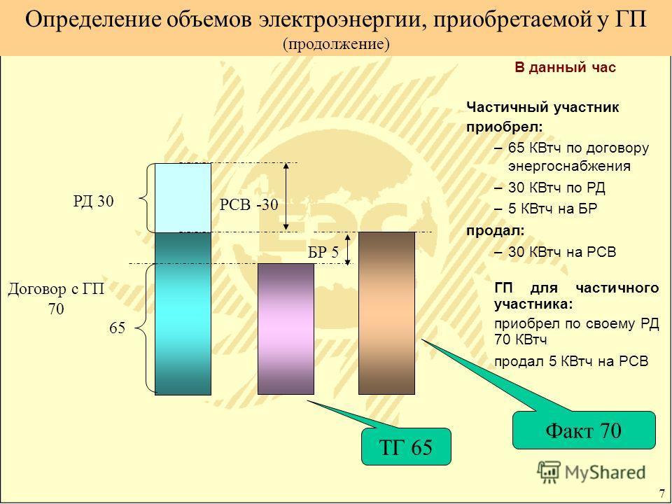 7 Определение объемов электроэнергии, приобретаемой у ГП (продолжение) В данный час Частичный участник приобрел: –65 КВтч по договору энергоснабжения –30 КВтч по РД –5 КВтч на БР продал: –30 КВтч на РСВ ГП для частичного участника: приобрел по своему