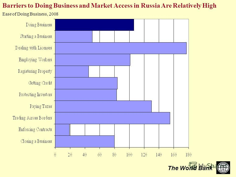 The World Bank Barriers to Doing Business and Market Access in Russia Are Relatively High Ease of Doing Business, 2008