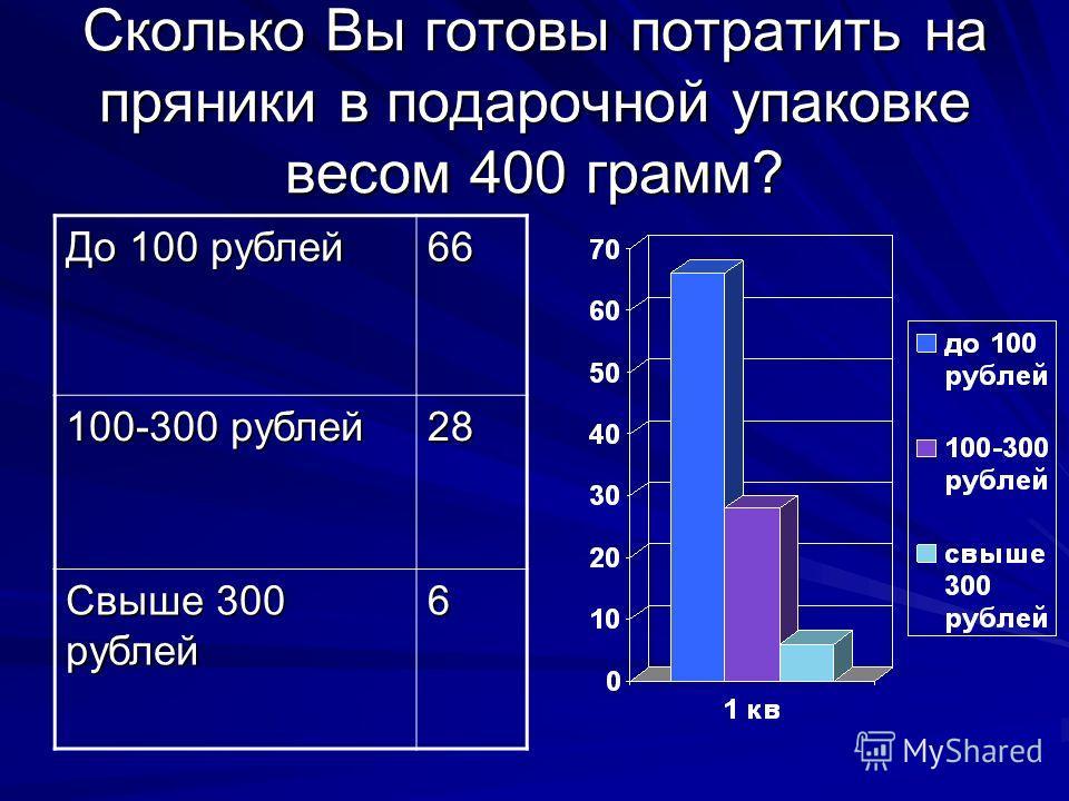Сколько Вы готовы потратить на пряники в подарочной упаковке весом 400 грамм? До 100 рублей 66 100-300 рублей 28 Свыше 300 рублей 6