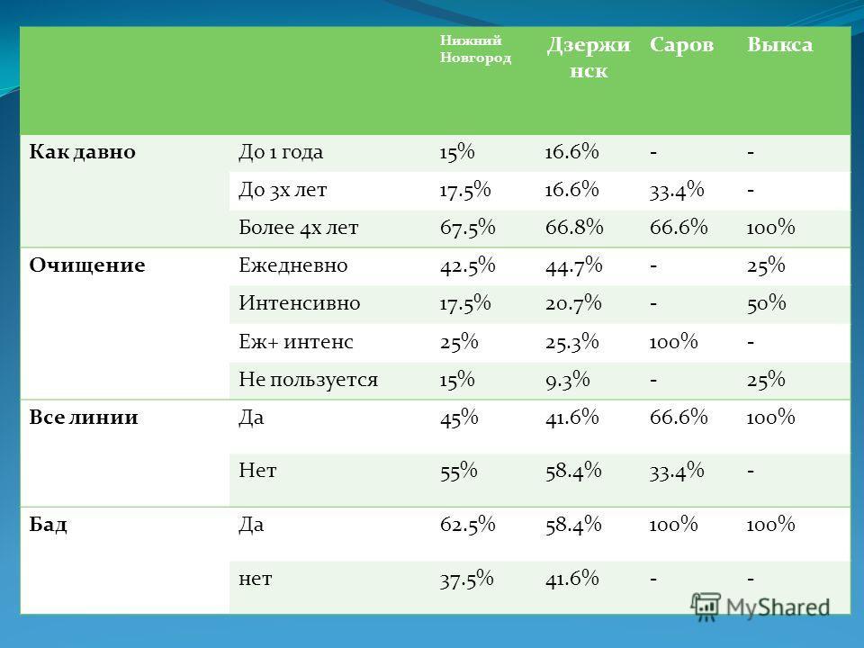 Нижний Новгород Дзержи нск СаровВыкса Как давноДо 1 года15%16.6%-- До 3х лет17.5%16.6%33.4%- Более 4х лет67.5%66.8%66.6%100% ОчищениеЕжедневно42.5%44.7%-25% Интенсивно17.5%20.7%-50% Еж+ интенс25%25.3%100%- Не пользуется15%9.3%-25% Все линииДа45%41.6%