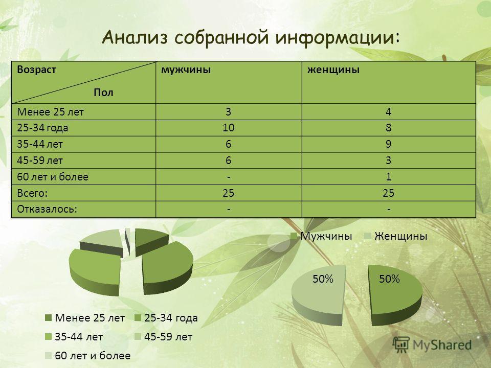 Анализ собранной информации: