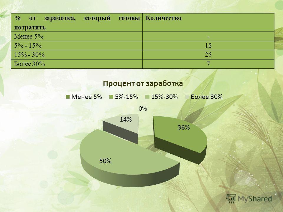 % от заработка, который готовы потратить Количество Менее 5%- 5% - 15%18 15% - 30%25 Более 30%7