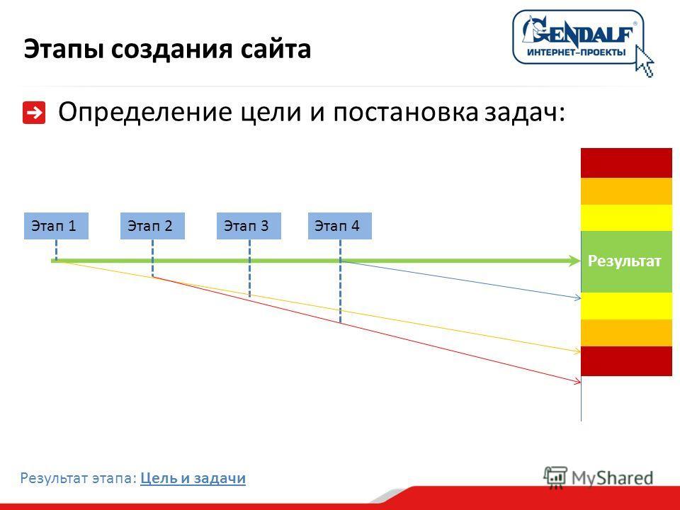 Этапы создания сайта Определение цели и постановка задач: Результат Этап 1Этап 4Этап 2Этап 3 Результат этапа: Цель и задачи