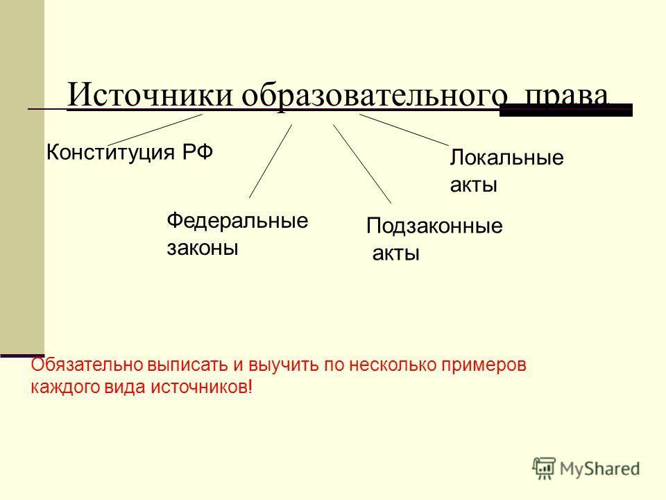 Источники образовательного права Конституция РФ Федеральные законы Подзаконные акты Локальные акты Обязательно выписать и выучить по несколько примеров каждого вида источников!