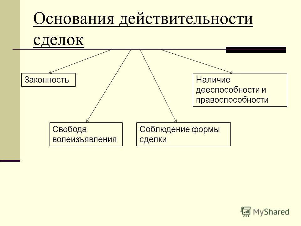 Основания действительности сделок Законность Свобода волеизъявления Наличие дееспособности и правоспособности Соблюдение формы сделки
