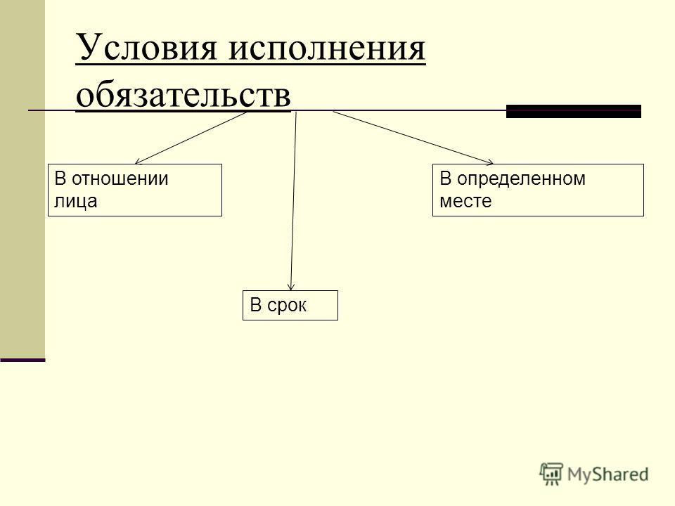 Условия исполнения обязательств В отношении лица В определенном месте В срок