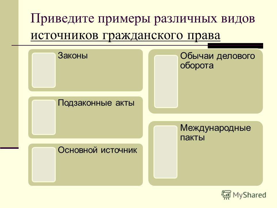 Приведите примеры различных видов источников гражданского права источников гражданского права Законы Подзаконные акты Основной источник Обычаи делового оборота Международные пакты