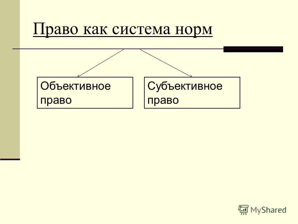 Право как система норм Объективное право Субъективное право