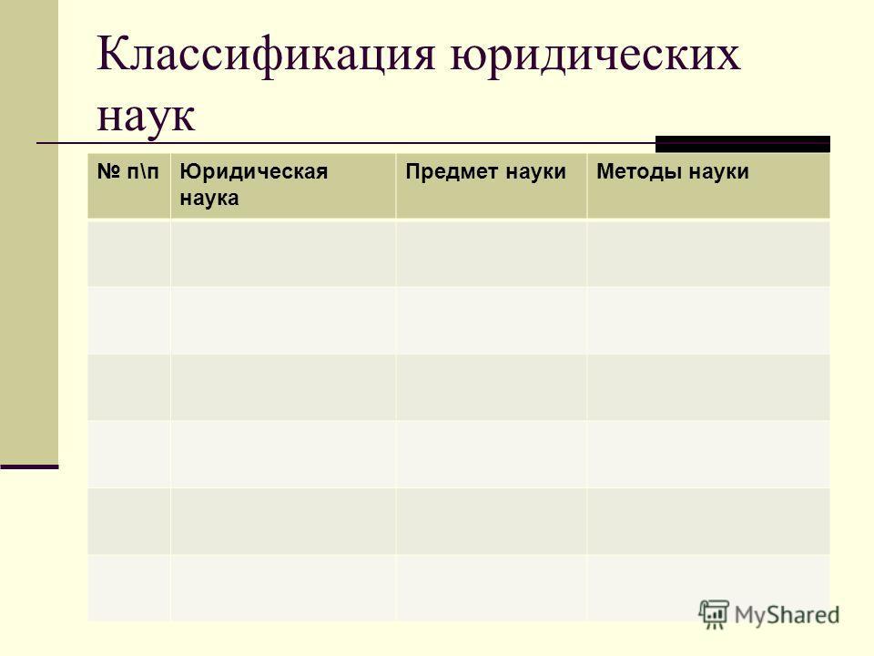 Классификация юридических наук п\пЮридическая наука Предмет наукиМетоды науки