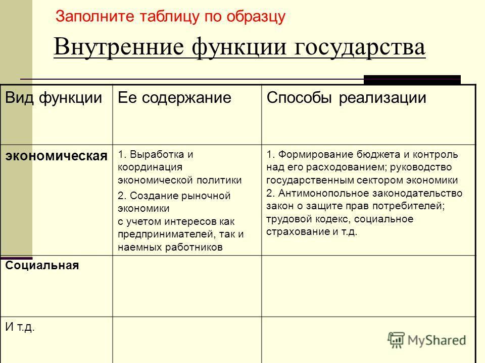 Внутренние функции государства Заполните таблицу по образцу Вид функцииЕе содержаниеСпособы реализации экономическая 1. Выработка и координация экономической политики 2. Создание рыночной экономики с учетом интересов как предпринимателей, так и наемн