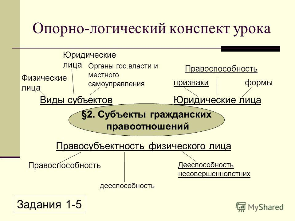 Виды субъектов Физические