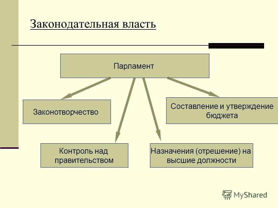 Законодательная власть Назначения (отрешение) на высшие должности Парламент Законотворчество Контроль над правительством Составление и утверждение бюджета