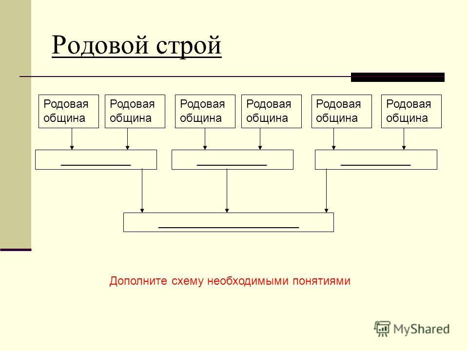 Родовой строй Родовая община ___________ ______________________ Дополните схему необходимыми понятиями