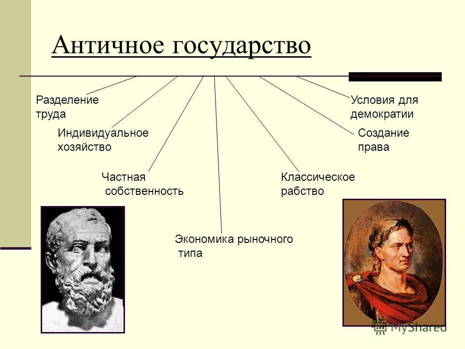 Античное государство Создание права Индивидуальное хозяйство Частная собственность Экономика рыночного типа Классическое рабство Разделение труда Условия для демократии