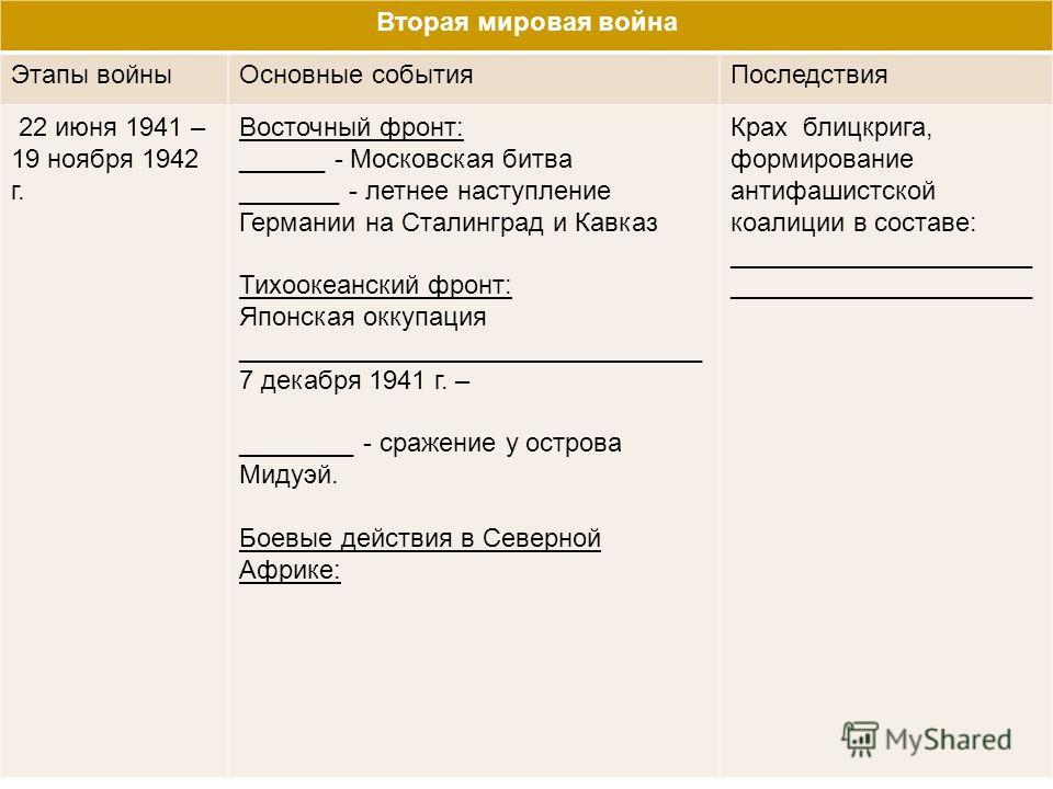 Вторая мировая война Этапы войныОсновные событияПоследствия 22 июня 1941 – 19 ноября 1942 г. Восточный фронт: ______ - Московская битва _______ - летнее наступление Германии на Сталинград и Кавказ Тихоокеанский фронт: Японская оккупация _____________
